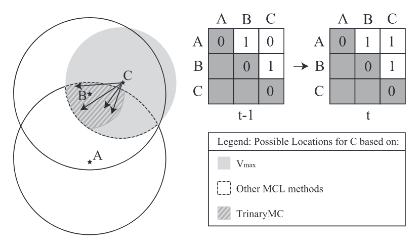 Using TrinaryMC using our novel Perceived Direction Information (PDI), we can reduce the search area compared to other Monte Carlo Localization Techniques.
